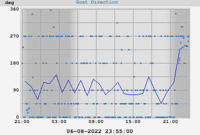 Wind Gust direction